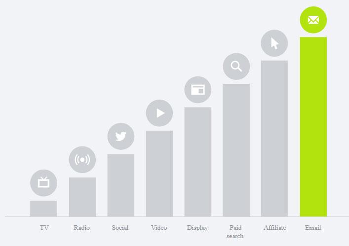 e-mail-marketing-dados