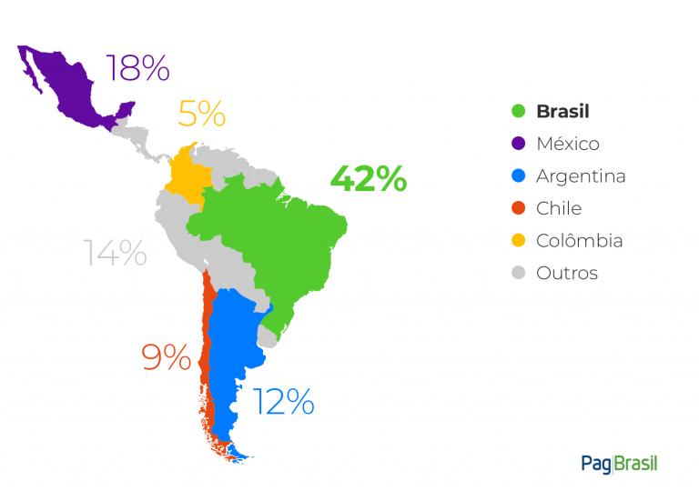 e-commerce-america-latina