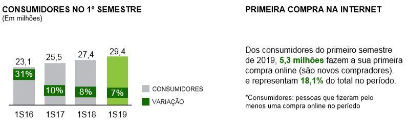 consumidores-ecommerce-brasil-2019