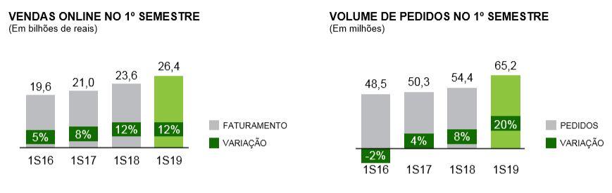 dados-ecommerce-brasil-2019