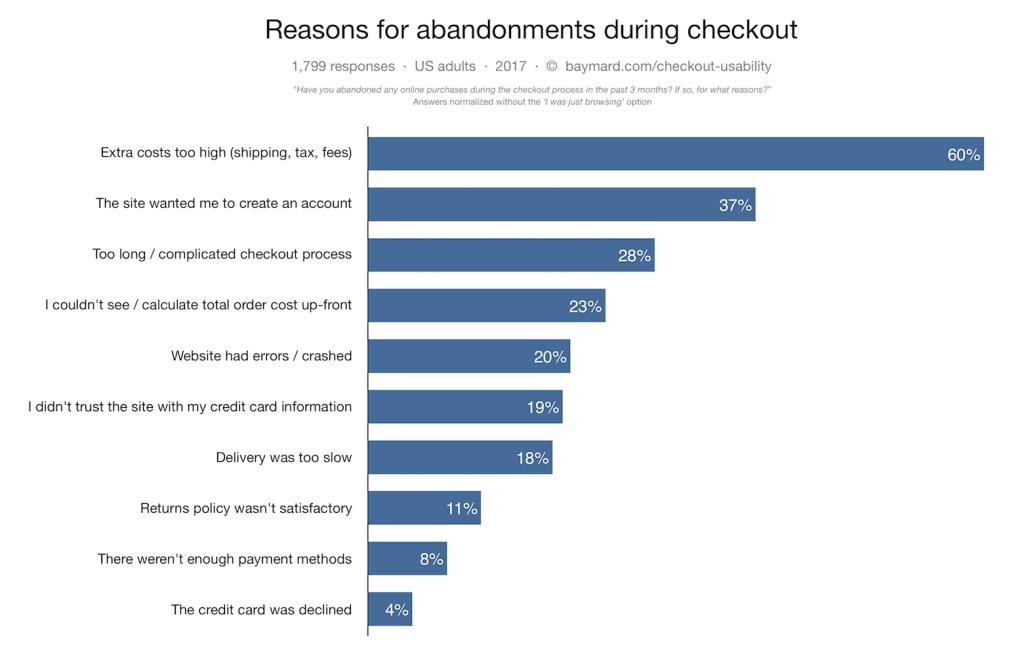 importancia-checkout-ecommerce